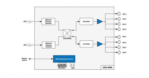 مبدل سیگنال فیبر نوری به سیگنال الکتریکی دو کاناله