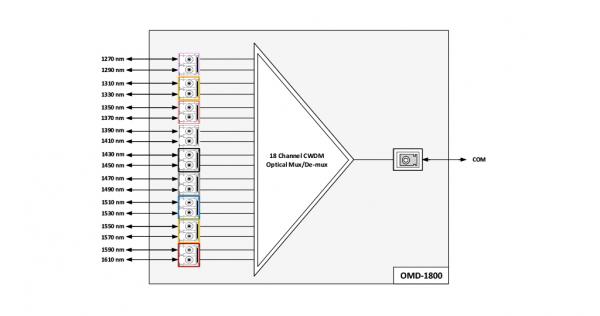 مالتی پلکسر/دی مالتی پلکسر 18 کاناله سیگنال نوری