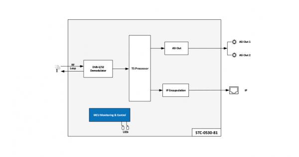 گیرنده و مبدل تک کاناله سیگنال ماهوارهای به ASI وIP