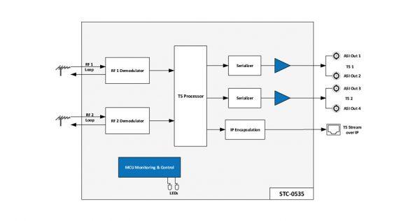 گیرنده و مبدل دو کاناله سیگنال زمینی به ASI وIP