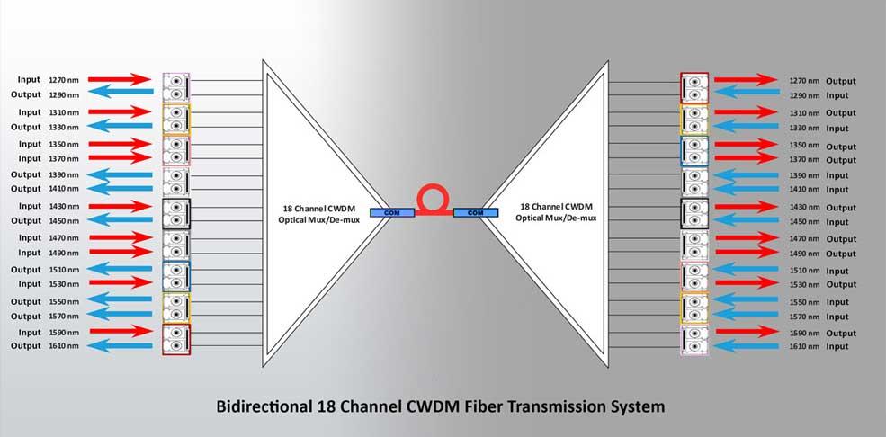 CWDM چیست و چه کاربردی در صنعت برودکست دارد؟