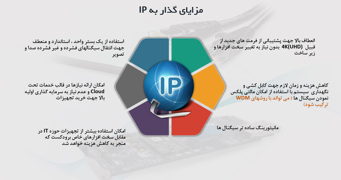 گذار-به-IP