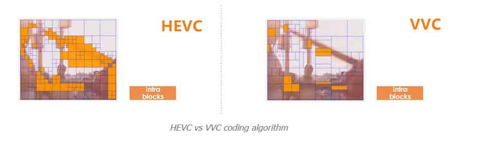 مقایسه H.266 VVC باH.265 HEVC