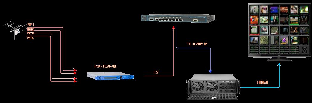 مانیتورینگ شبکه های HEVC